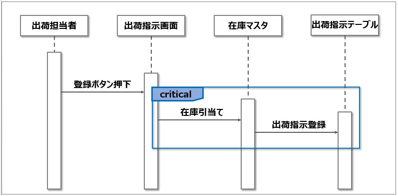 シーケンス図_排他処理