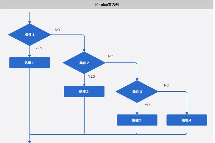 フローチャート_if・else文