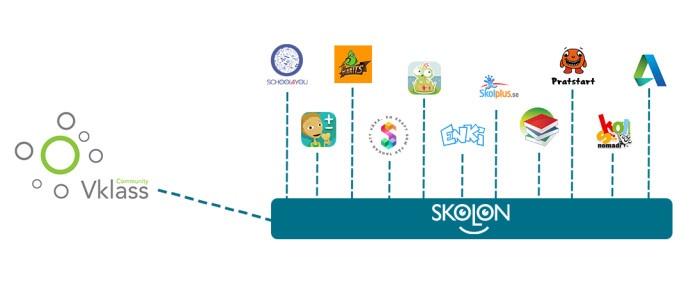 Ännu enklare tillgång till digitala lärresurser när Skolon och Vklass lanserar ny koppling