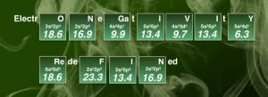 Ny skala för elektronegativitet skriver om skolboken i kemi 2