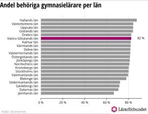Nästan 20 procent av gymnasielärarna är obehöriga i Västra Götalands län 2
