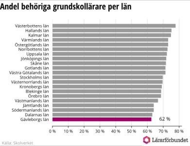 Gävleborg har lägst lärarbehörighet i hela landet 1