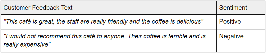 Esempio di sentiment analysis