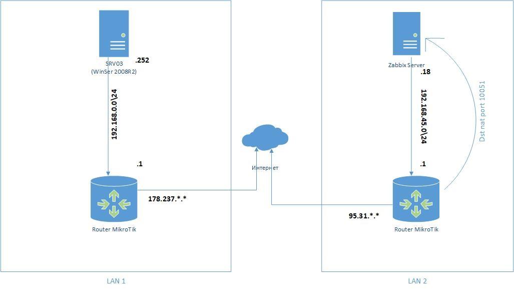 การติดตั้งและกำหนดค่า Zabbix บน windows 7 สร้างบัญชีและ