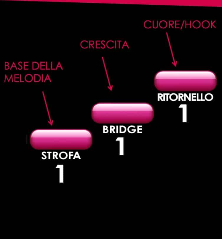 struttura musicale