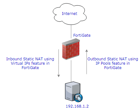 One to One Static NAT Configuration in FortiGate - ITAdminGuide com