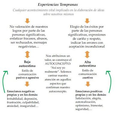 Autoestima, ansiedad, depresion
