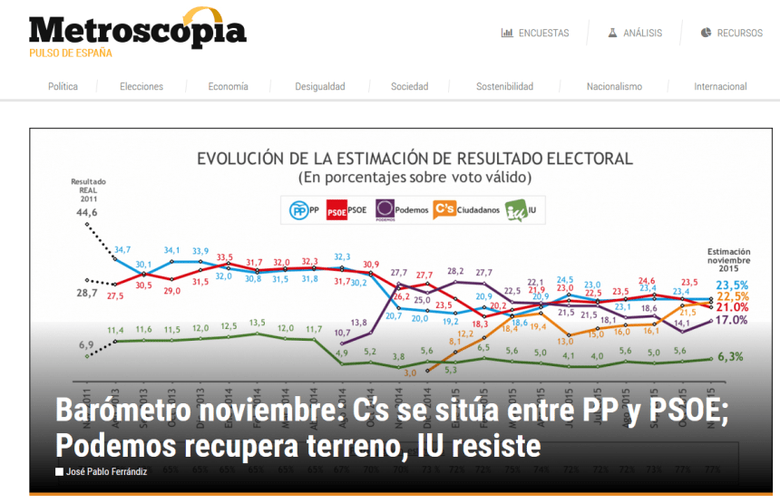 sondaggi_spagna_2015