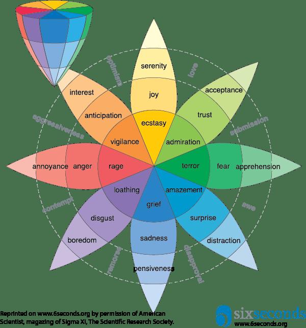 Modello delle emozioni di Plutchik – Aggiornamenti 2017