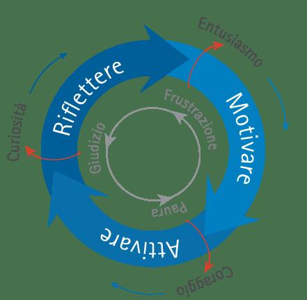 Costruire percorsi di apprendimento trasformazionali