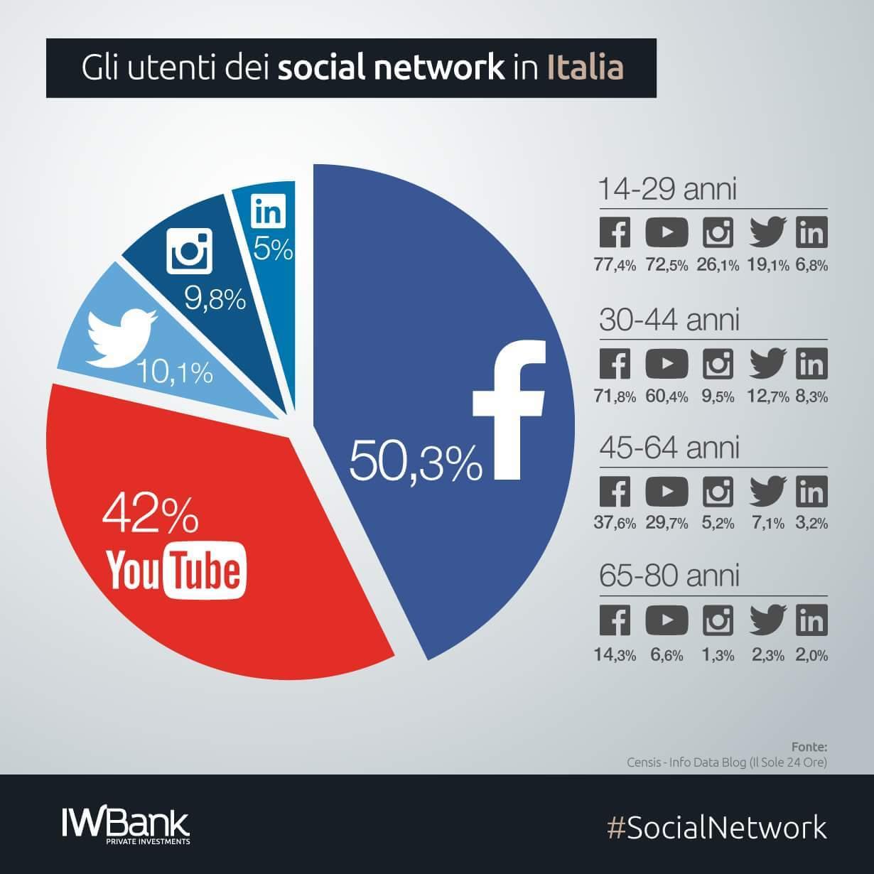 Uso dei social network in Italia