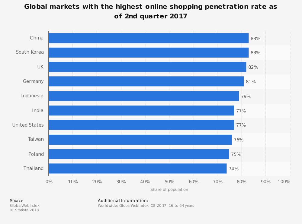 Percentuale utilizzatori siti di shopping online nell'arco di 6 mesi