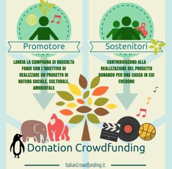 Donation Crowdfunding