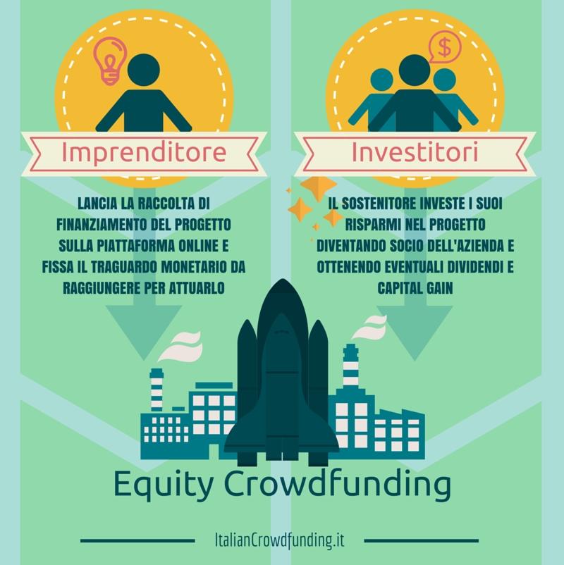 Equity Crowdfunding info