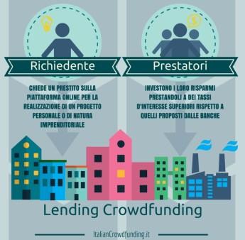 Lending Crowdfunding info