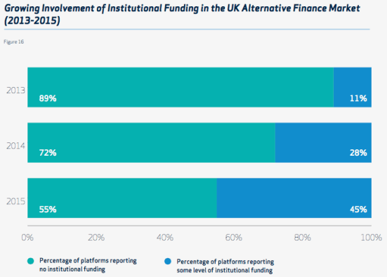 Crowdfunding in UK - investitori istituzionali