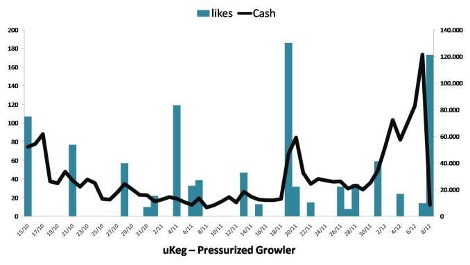 ukeg-pressurized-growler