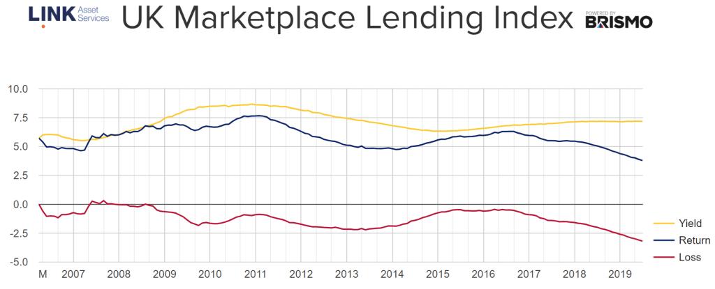 default p2p lending