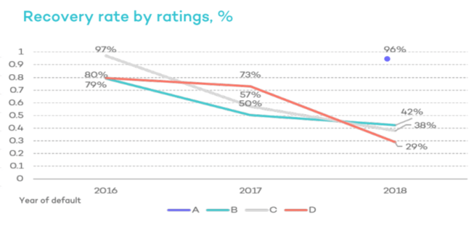 finbee recovery rates