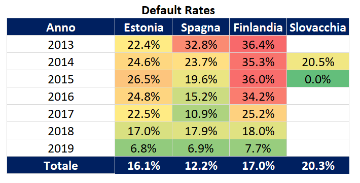 bondora portfolio pro default rates