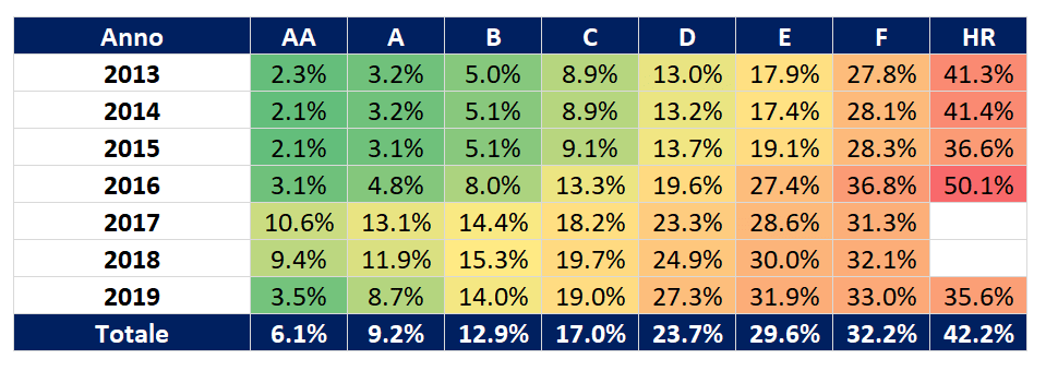 bondora rating default