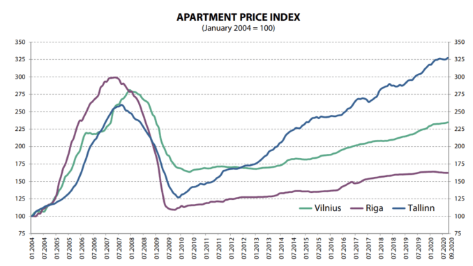 indice prezzi mercato baltico