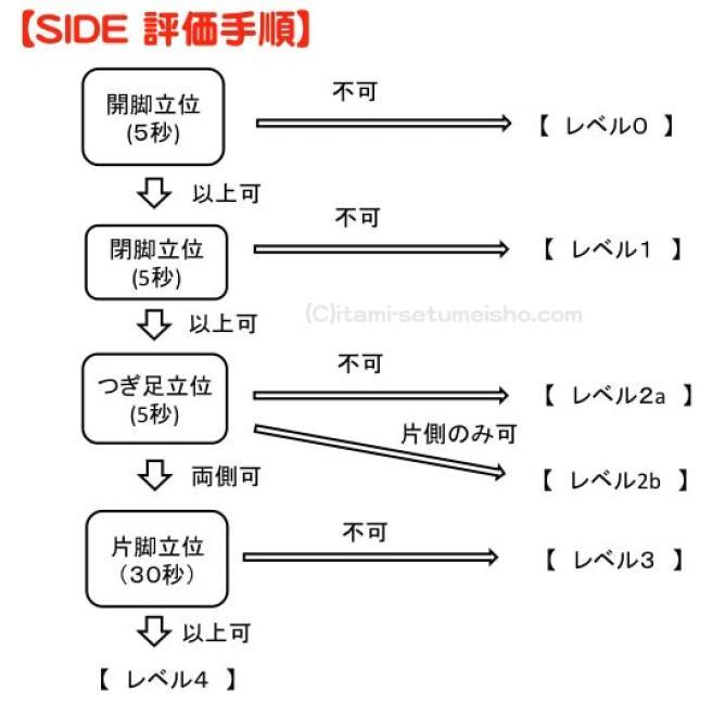 side-%e8%a9%95%e4%be%a1%e3%80%80%e6%96%b9%e6%b3%95