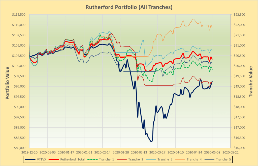 Rutherford Portfolio Review (Tranche 1) – 8 May 2020 2