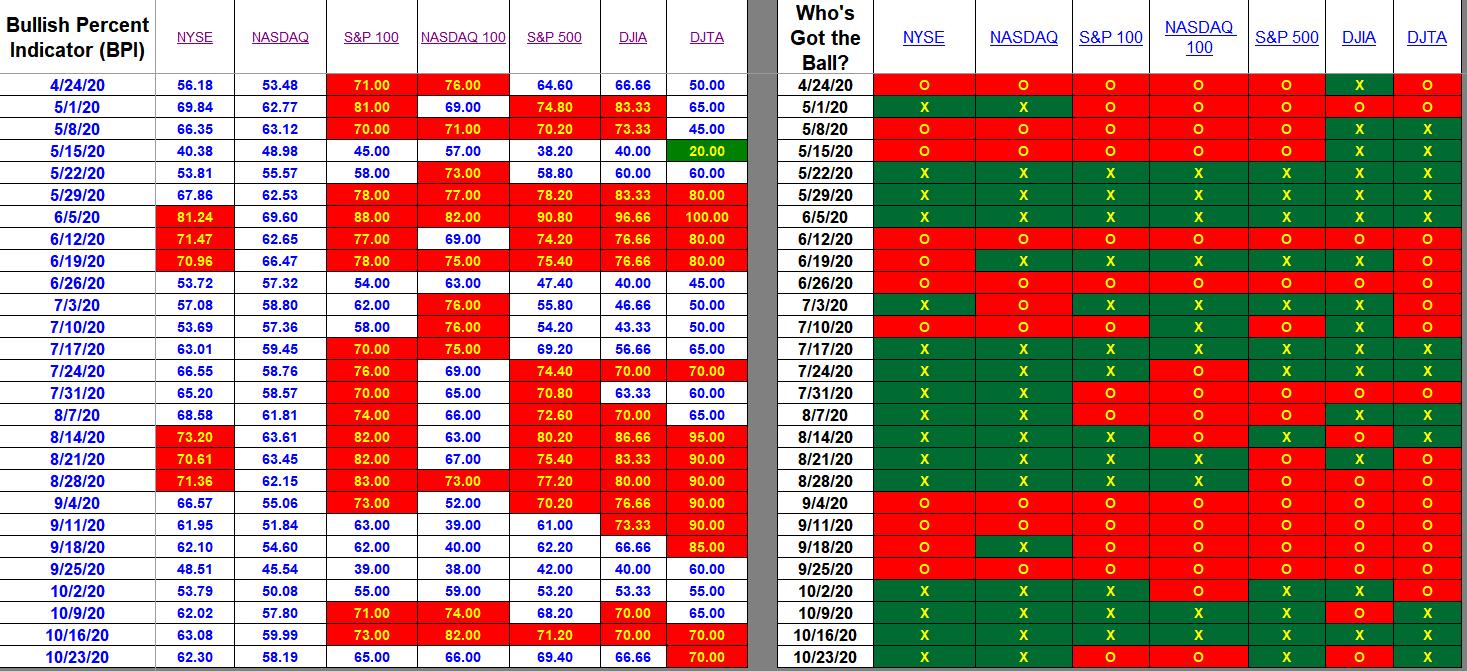 Bullish Percent Indicator:  23 October 2020 2