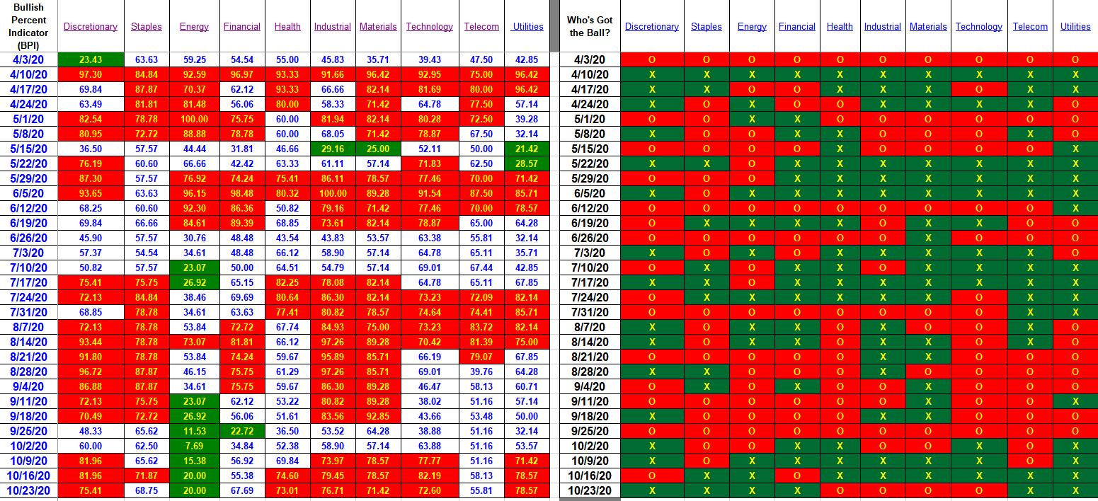 Bullish Percent Indicator:  23 October 2020 3