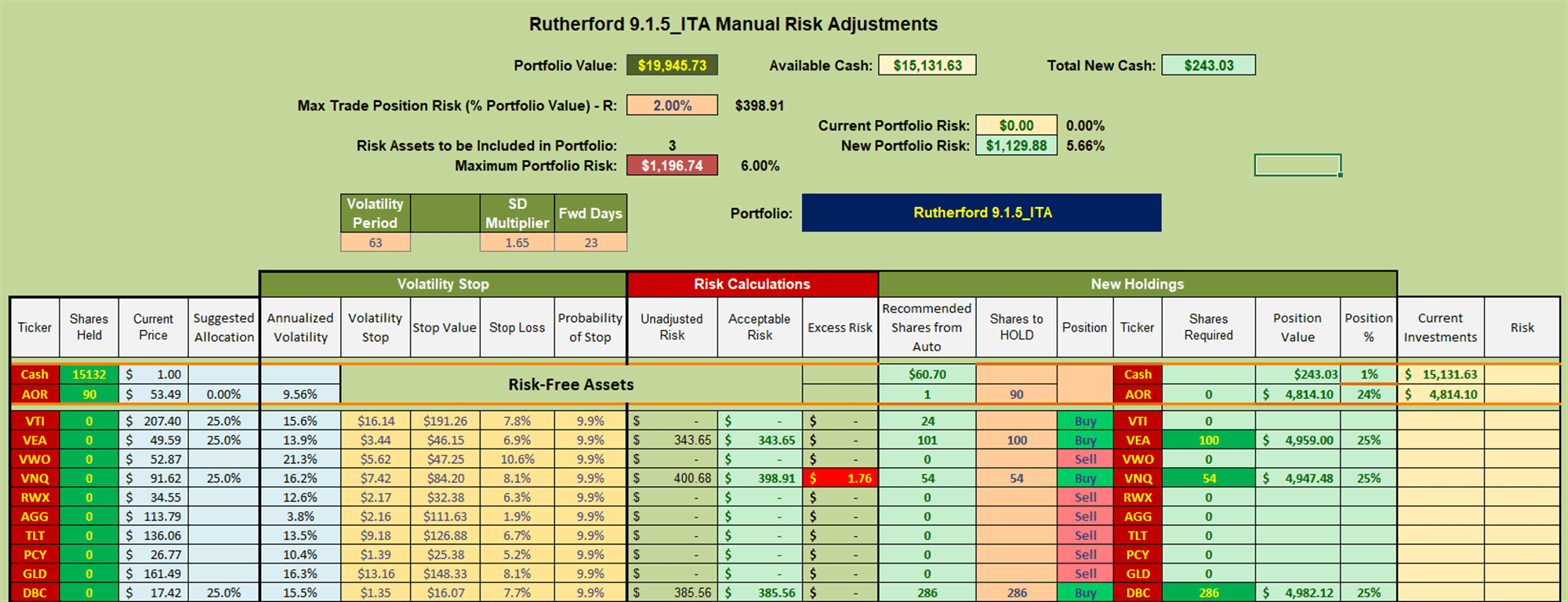 Rutherford Portfolio Review (Tranche 5) – 12 March 2021 8