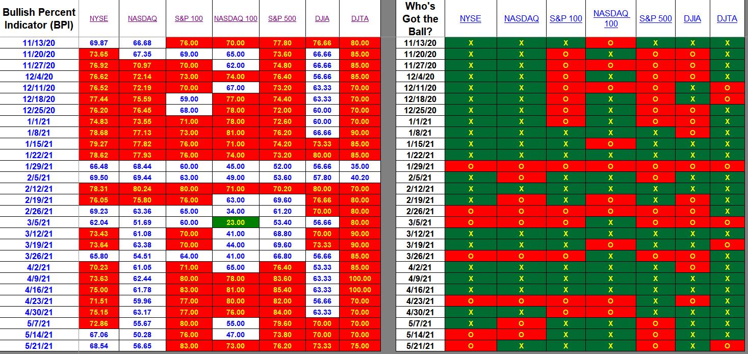 Bullish Percent Indicators: 21 May 2021 2