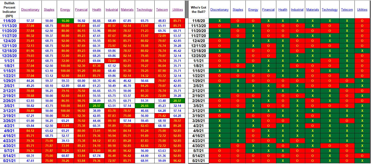 Bullish Percent Indicators: 21 May 2021 3