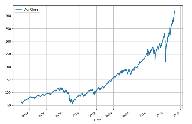 How Risky is Your Portfolio? – Another Perspective 2