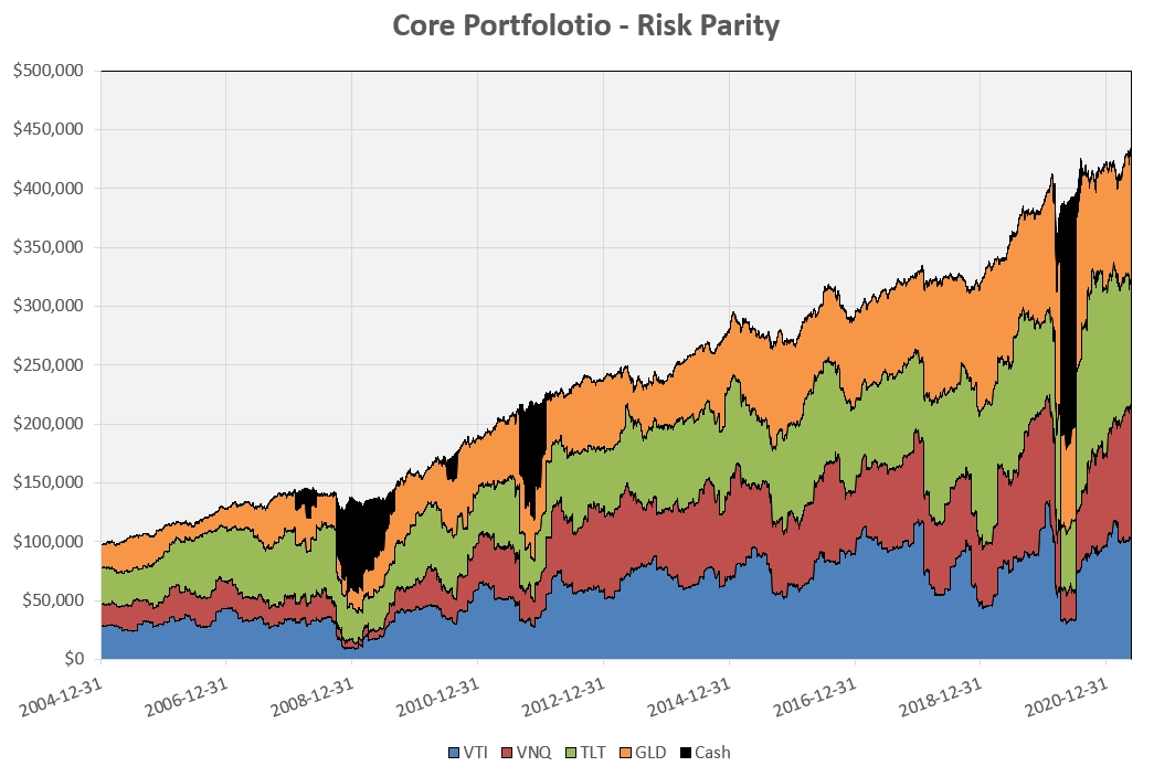 """Constructing a """"Core"""" Investment Portfolio : Part 3 – Risk Parity and Volatility Targeting 6"""