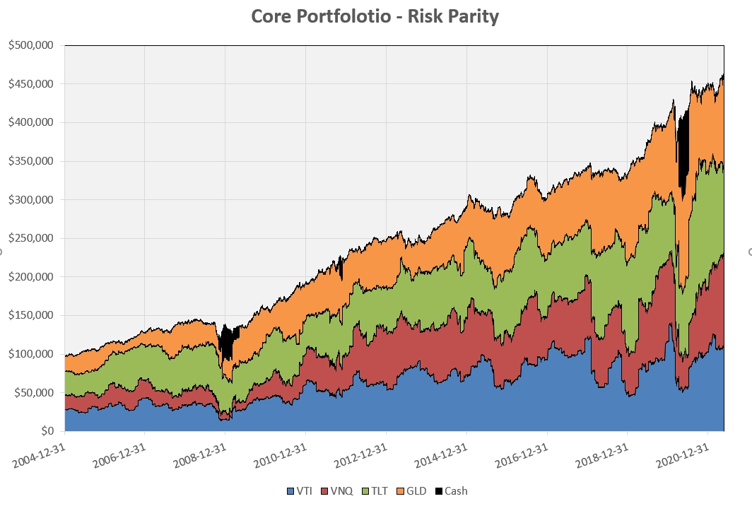 """Constructing a """"Core"""" Investment Portfolio : Part 3 – Risk Parity and Volatility Targeting 8"""