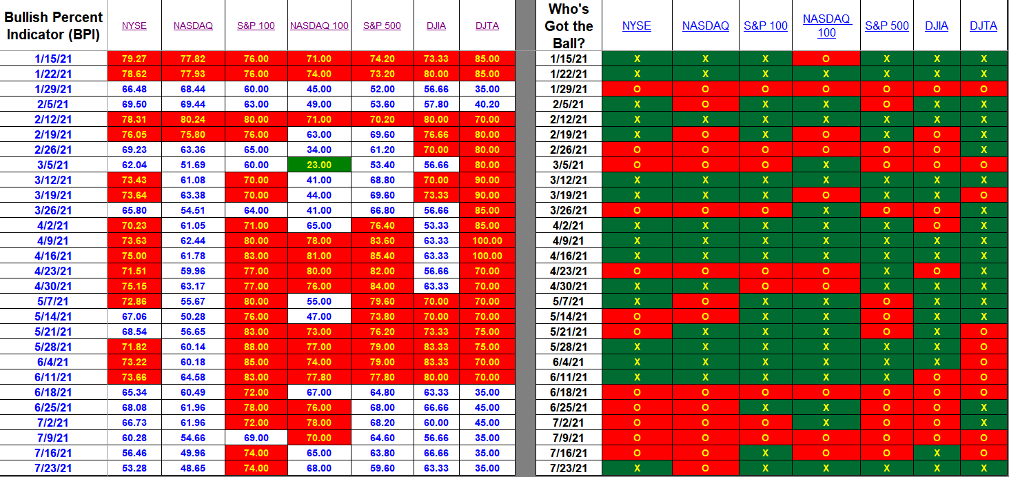 Bullish Percent Indicators: 23 July 2021 2