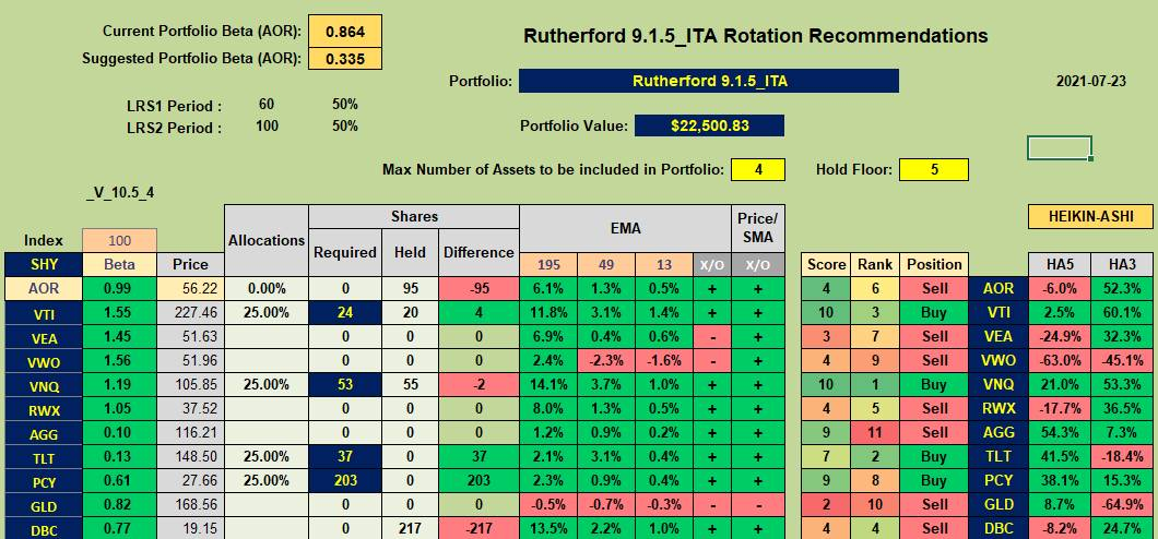 Rutherford Portfolio Review (Tranche 4) – 23 July 2021 8