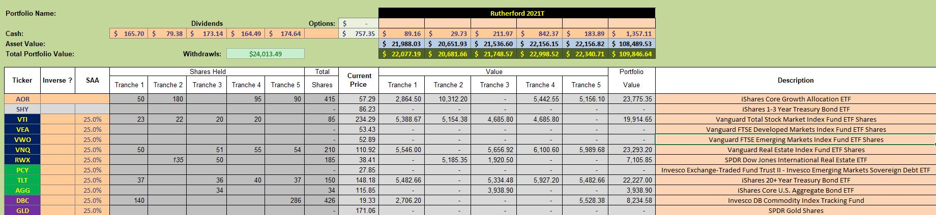 Rutherford Portfolio Review (Tranche 5) – 3 September 2021 4