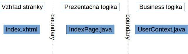 Hranice medzi vrstvami v zdrojovom kóde