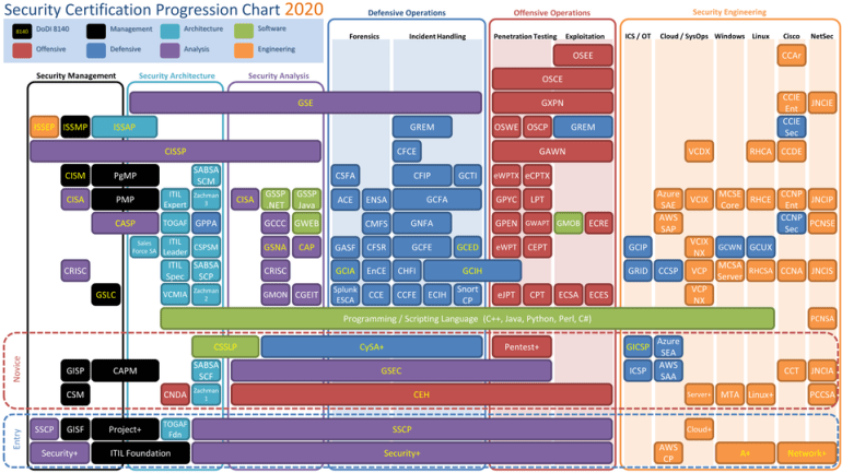 2020-CyberSecurity-Certification-Chart