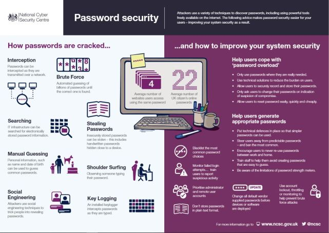 How passwords are stolen