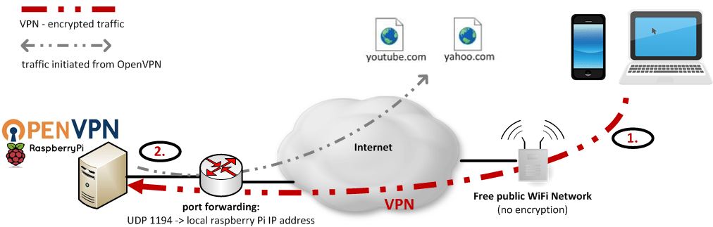 How to use raspberry pi as vpn