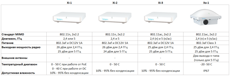 Сравнительная таблица точек Xclaim