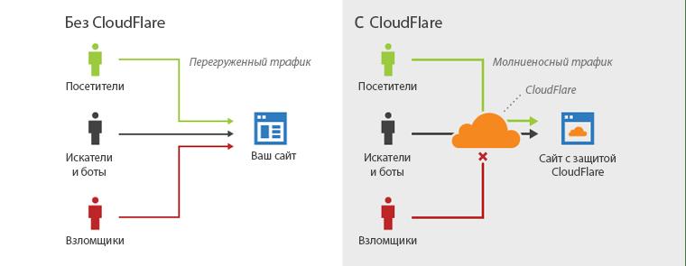bez_cloudflare_itc