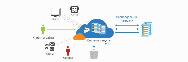 info_cloudflare_itc