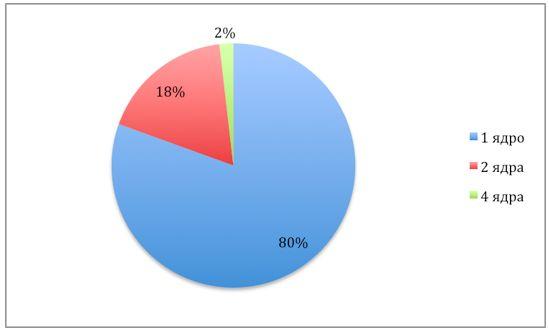 Рейтинг самых востребованных смартфонов лета по версии hotline.ua (в преддверии выхода Apple iPhone 5). Выбор есть!