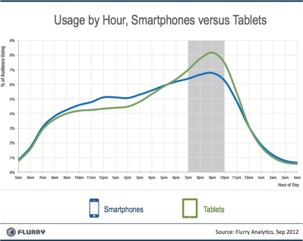 70% времени планшеты используются для игр
