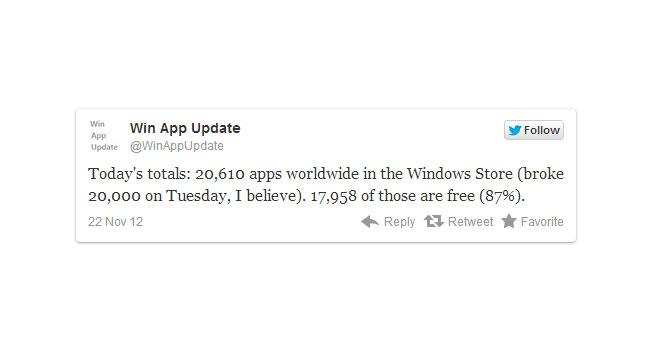 В магазине Windows Store доступно уже более 20 тыс приложений, 87% из них - бесплатные