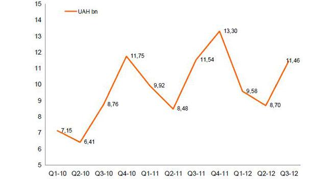 GfK TEMAX: продажи бытовой техники и электроники в Украине в третьем квартале снизились на 0,8%